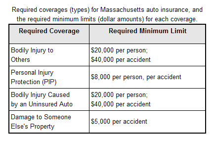 Massachusetts Auto Insurance